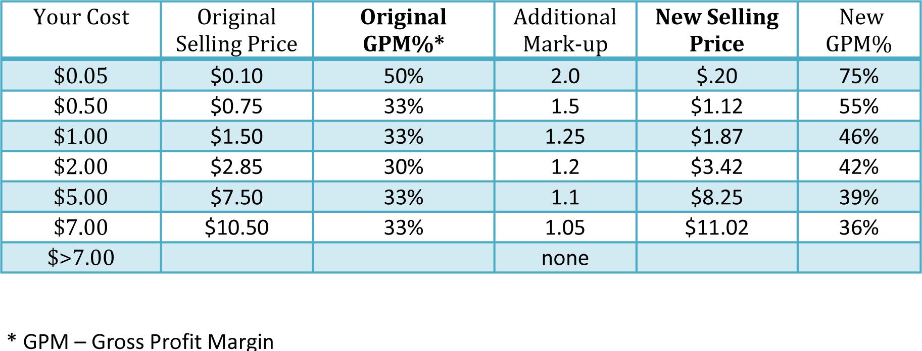 Profit and profitability. Some aspects 85